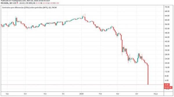 Derrumbe histórico. La cotización del barril estadounidense cotizó en negativo en los mercados futuros.