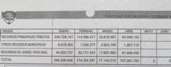 Los números de Trelew. Entre marzo y abril se registró un pronunciado declive de la recaudación, tras la parálisis de la actividad económica.