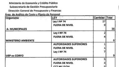 El detalle con los ingresos a planta desde diciembre de 2019.