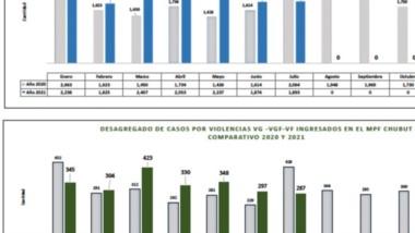 La barra estadística que muestra los sucesos delictivos que van desde enero a julio del corriente año.