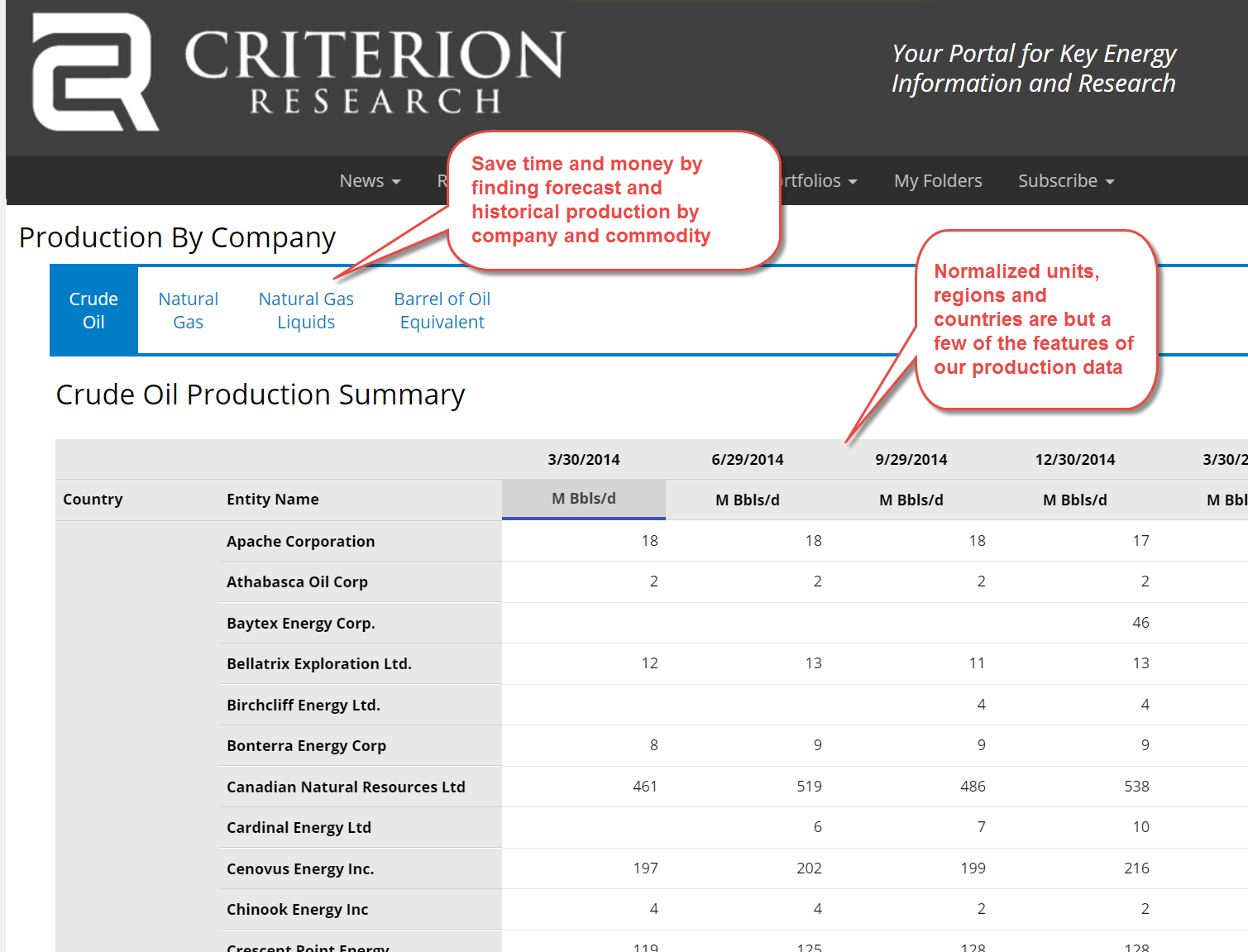 Criterion's Production By Company