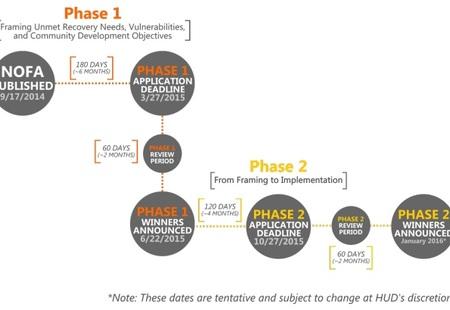 Hud phase time line copy