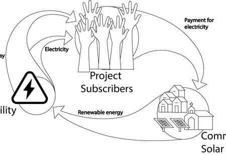 Community solar model 01