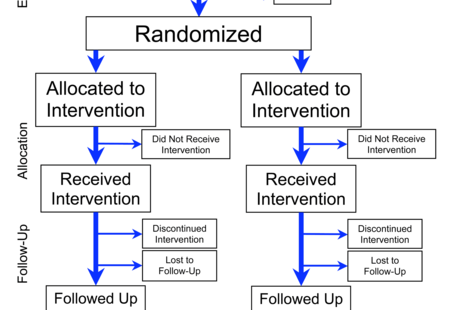 Flowchart of phases of parallel randomized trial   modified from consort 2010