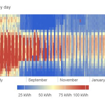 Electric heatmap