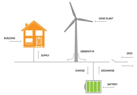 Microgrid with res bess gridconnected