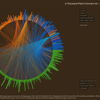Wikiviz datatelling wikiglobalreach1