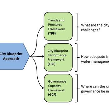 City blueprint framework%282%29