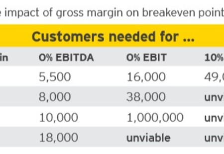 Impact of gm on breakeven point