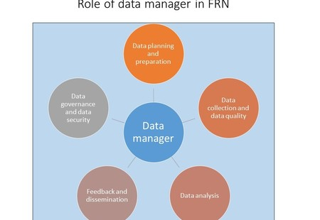 Role of data manager in frn