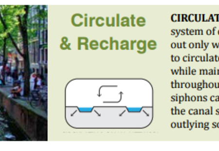 Circ recharge