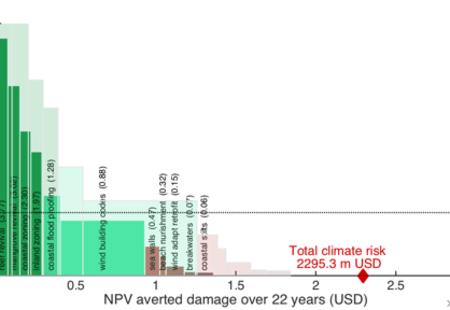 Adaptation cost curve hig vs dct