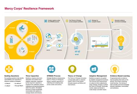 Mercy framework