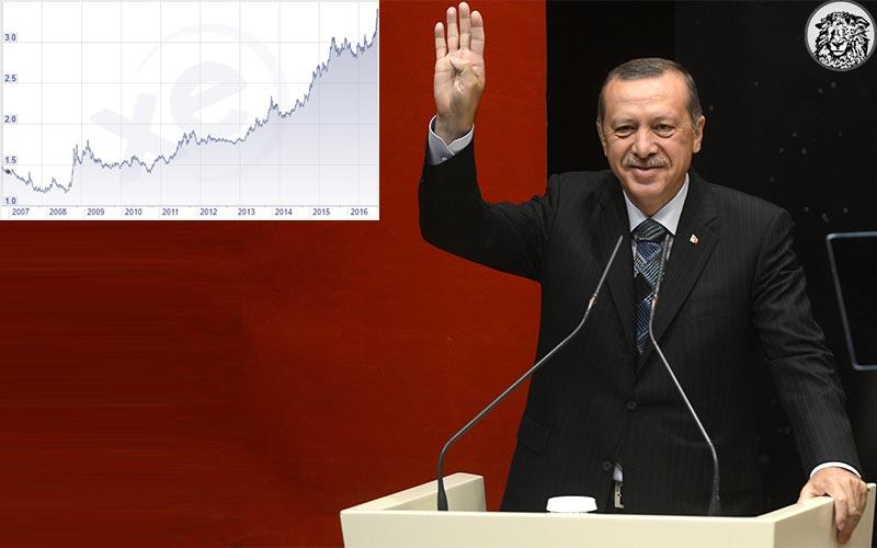 """3.35'i Geçen Dolara Erdoğan'dan Tepki: """"Rabia Dediysek O Kadar Da Değil"""""""