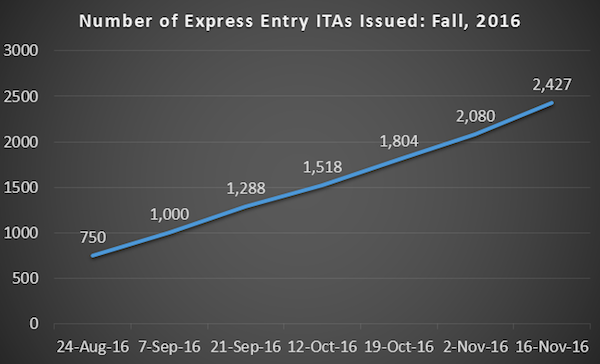 canada-express-entry-biggest-ever
