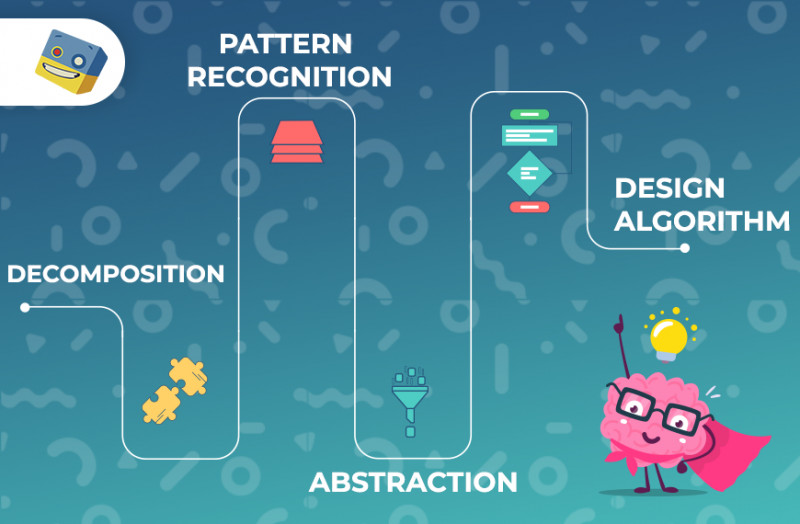 Image shows the four concepts of computational thinking.
