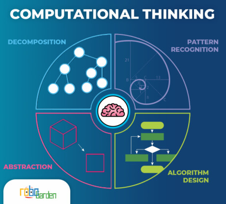 Image showing the four concepts of computational thinking
