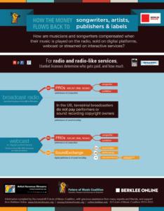 Royalty Flow - Radio & Webcasting