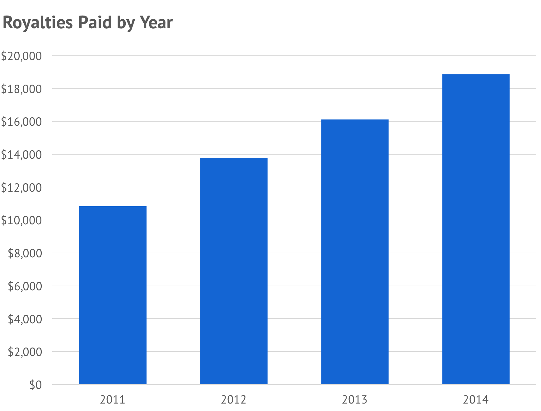 Royalties Paid by Year Bar Graph