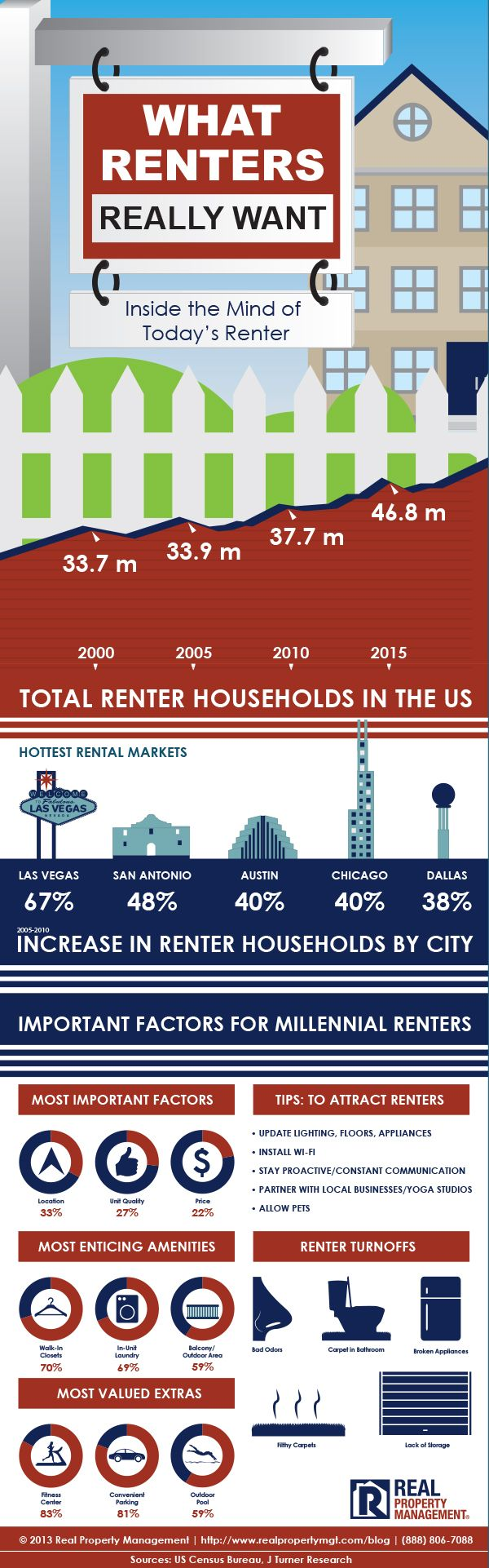 Inside the Mind of Today's Renter {Infographic}