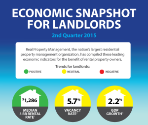 Rental Market Analysis for Landlords