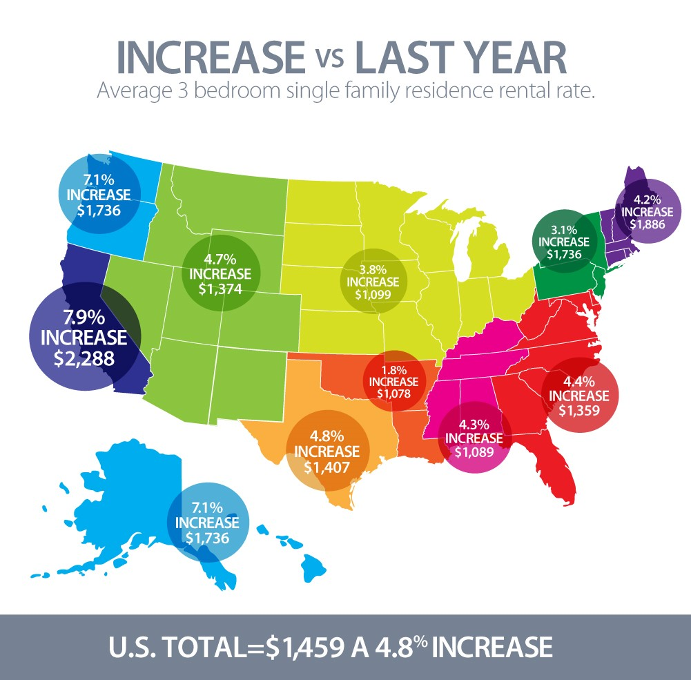 rental rates rise across United States
