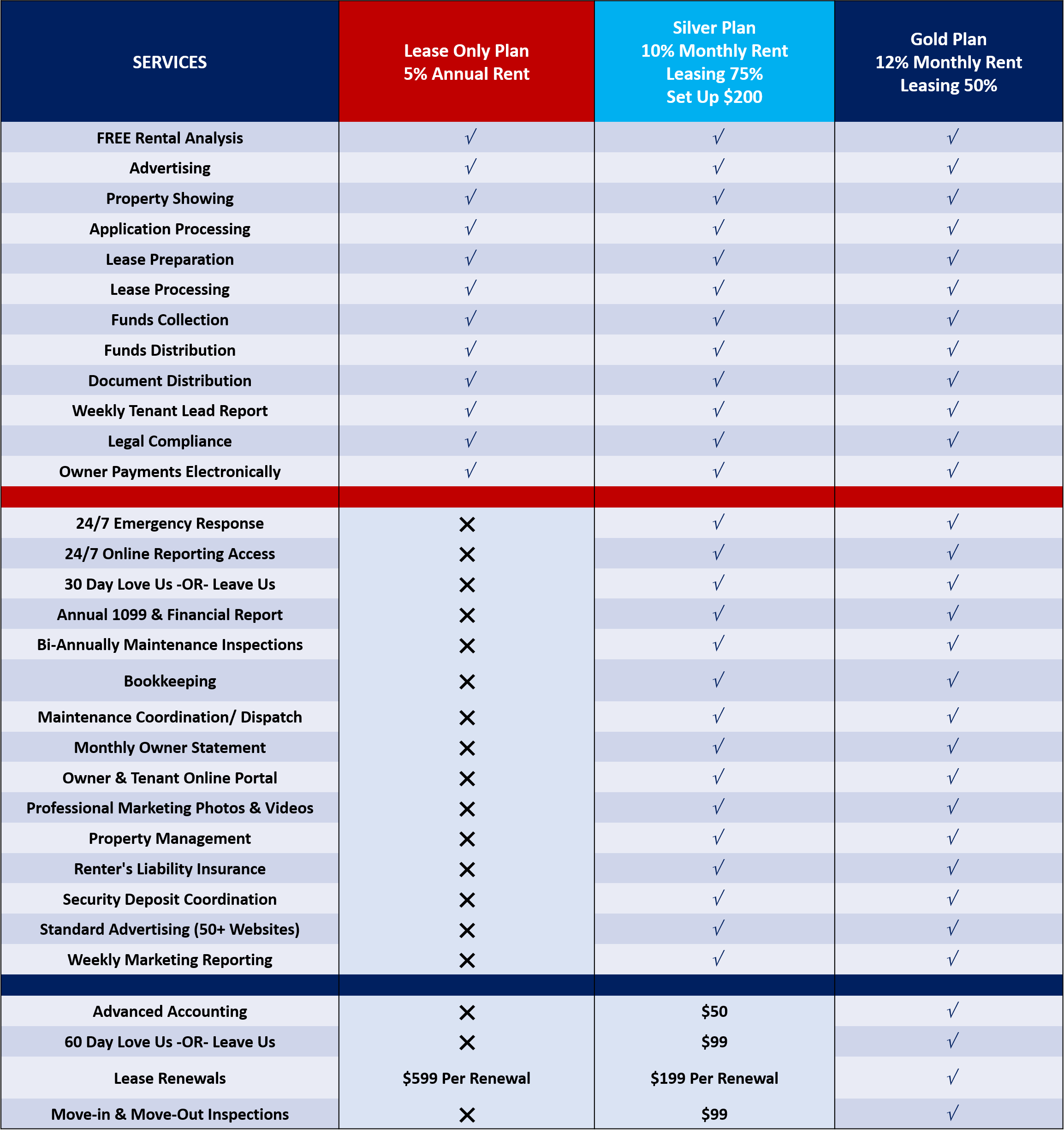 Real Property Management Family Pricing Table