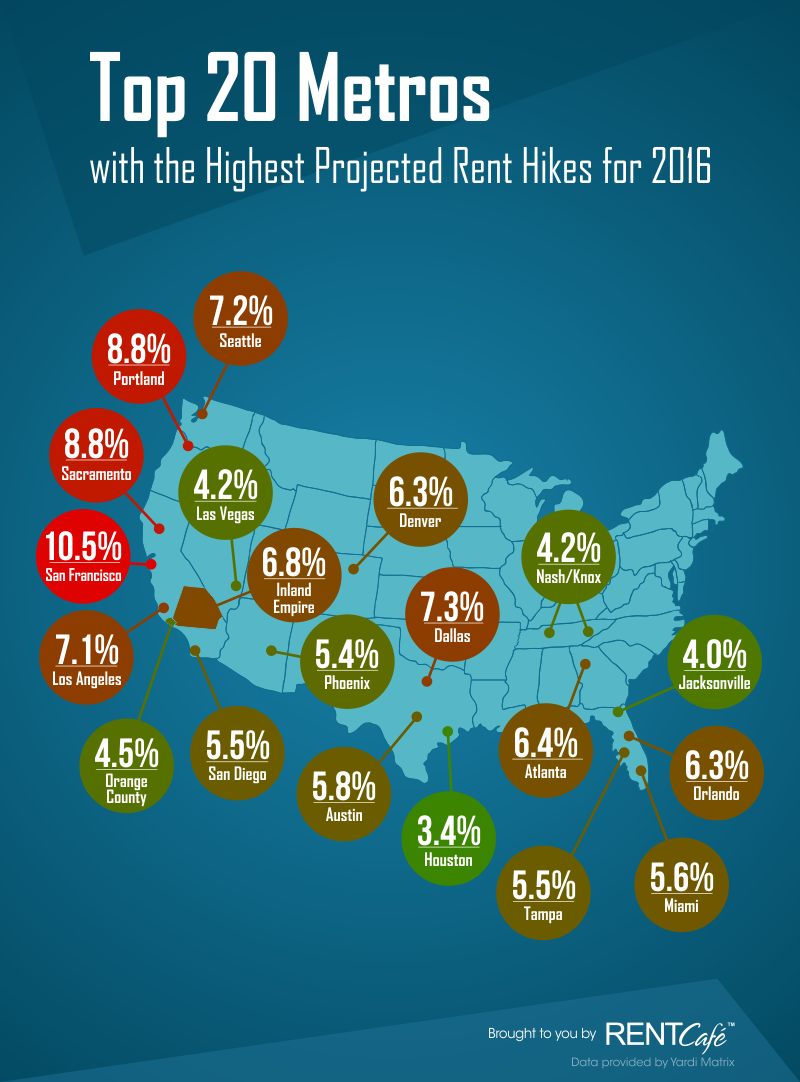 Orlando among US Metros with Highest Expected Rent Growth in