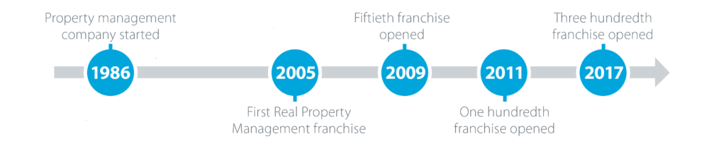Real Property Management Historical Timeline