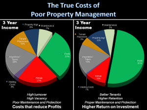 True Costs of Poor Property Management