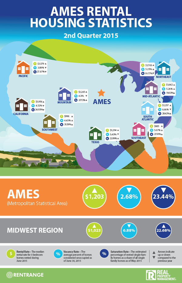 RPM_InfoGraphic_Ames