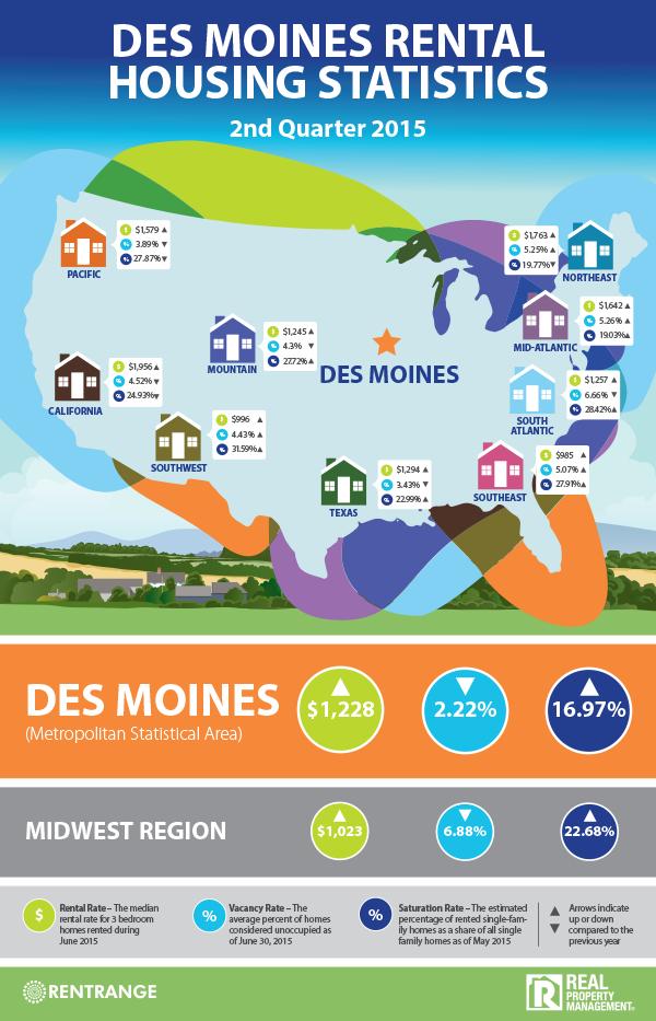 RPM_InfoGraphic_Des-Moines_Q2-2015