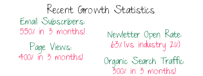 Blog Partner Growth