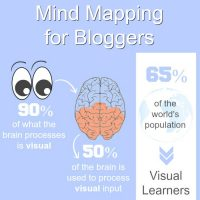 Mind Mapping For Bloggers
