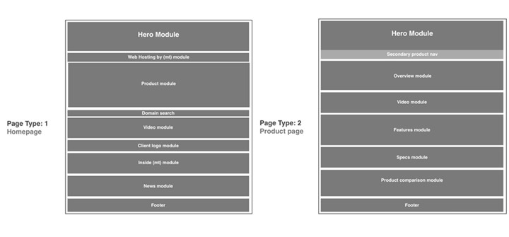Breakdown of homepage modules