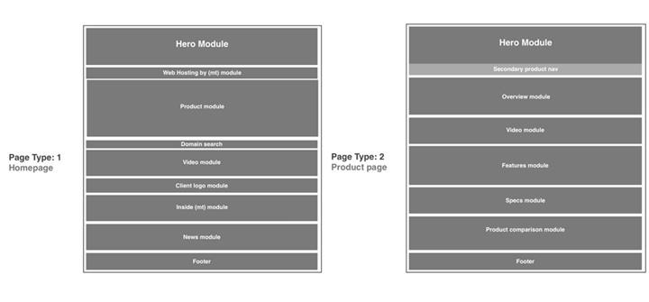 Breakdown of homepage modules