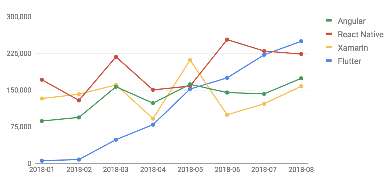 growing flutter app development popularity