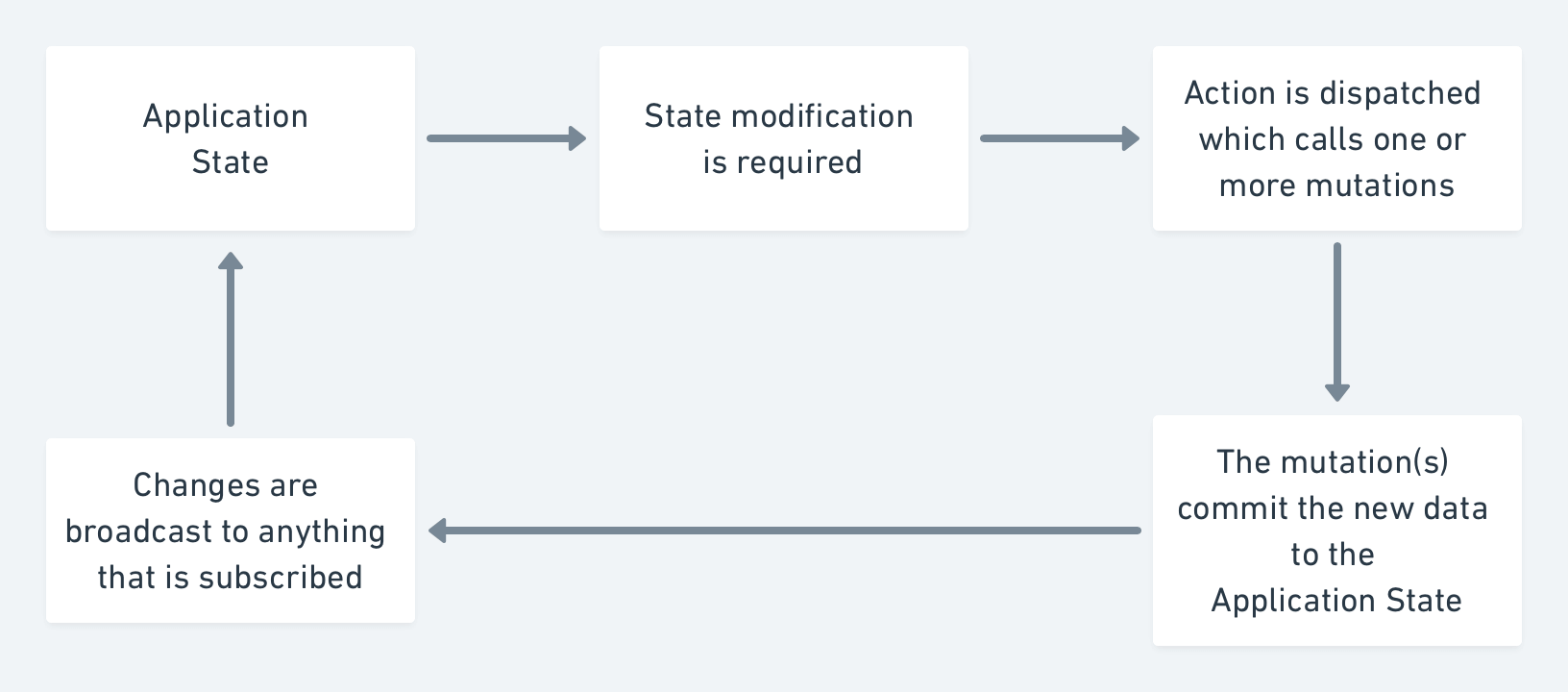 A flow diagram that shows an action that calls a mutation, which mutates the state and triggers an update to anything that is listening
