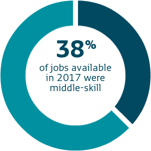 graph - 38% of jobs available in 2017 were middle-skill