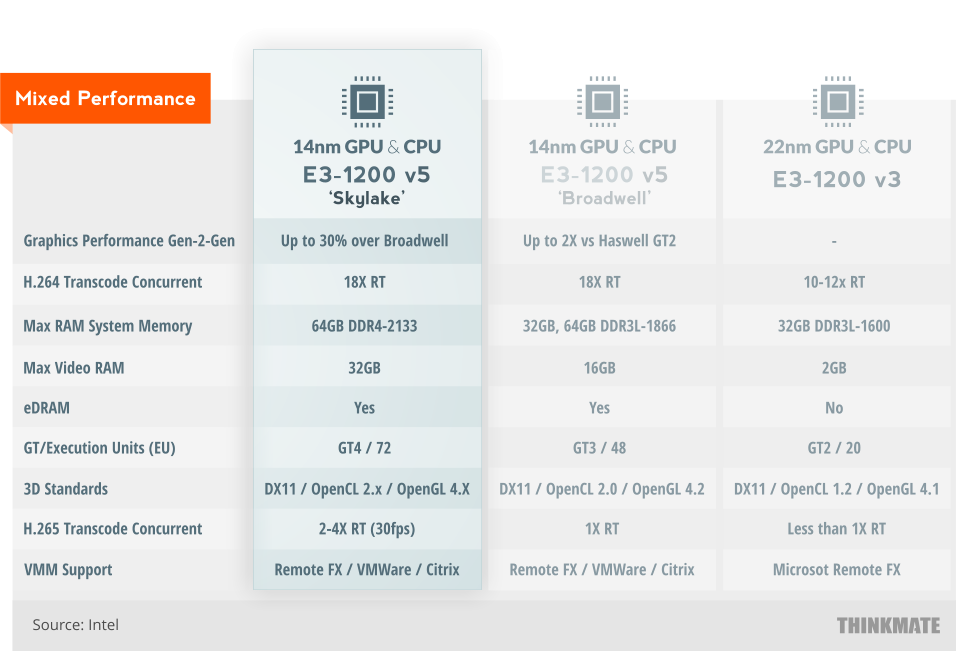 E3-1200 v5 Performance
