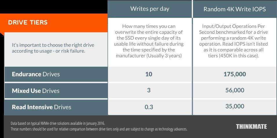 NVMe Drive Form Factors