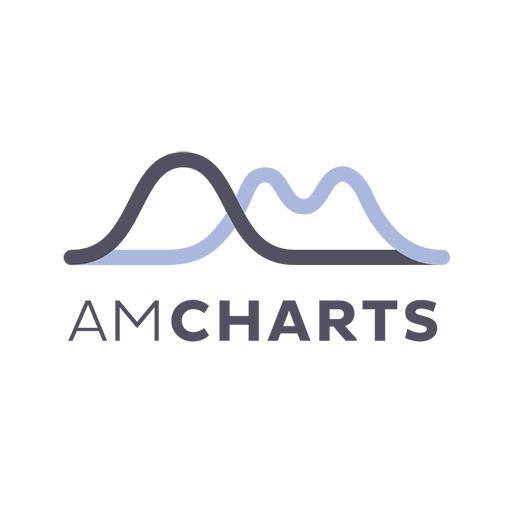 amCharts on CodePen