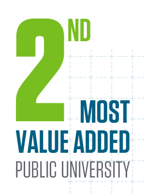 No. 2 value-added public university, according to the Brookings Institution (April 2015)