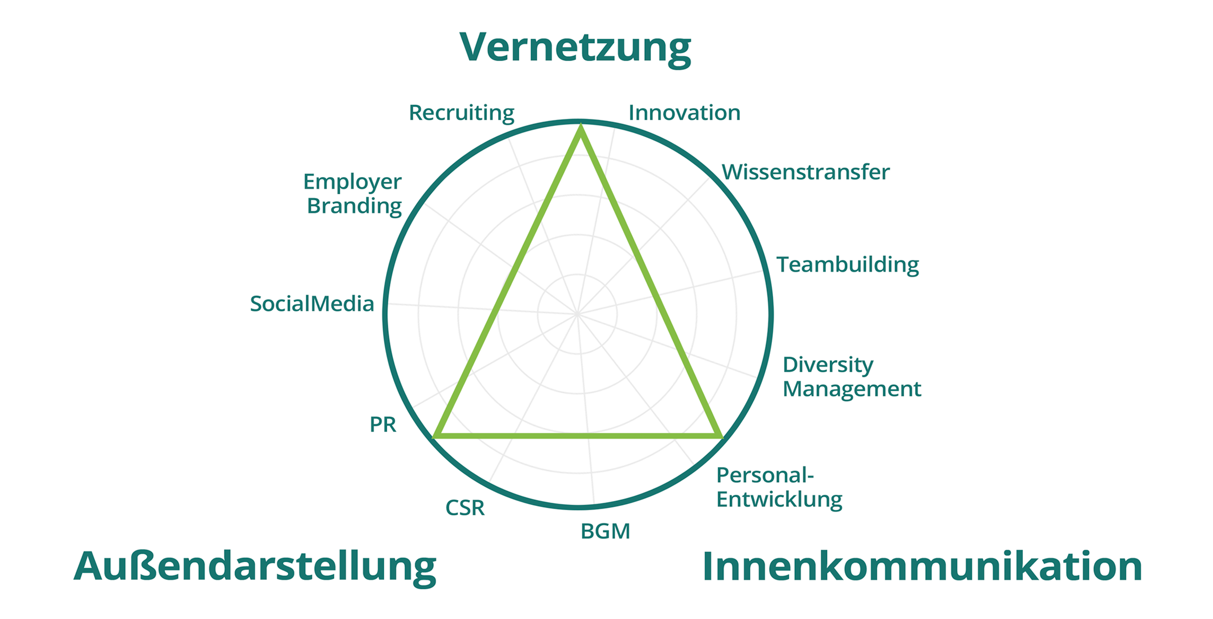 Spende dein Talent - New Work Environment Grafik