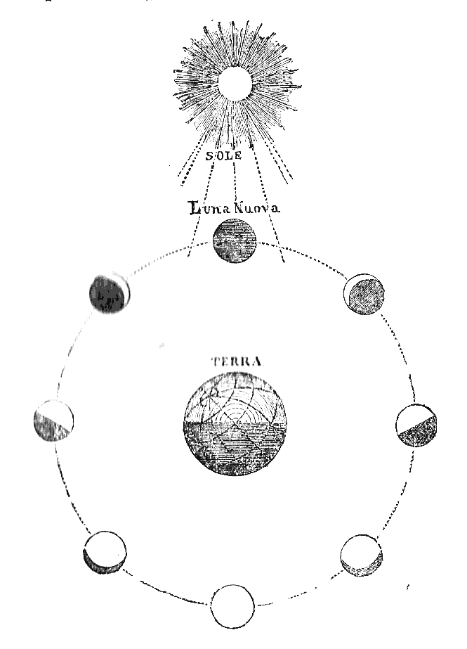 Diagram of Earth-Moon-Sun system