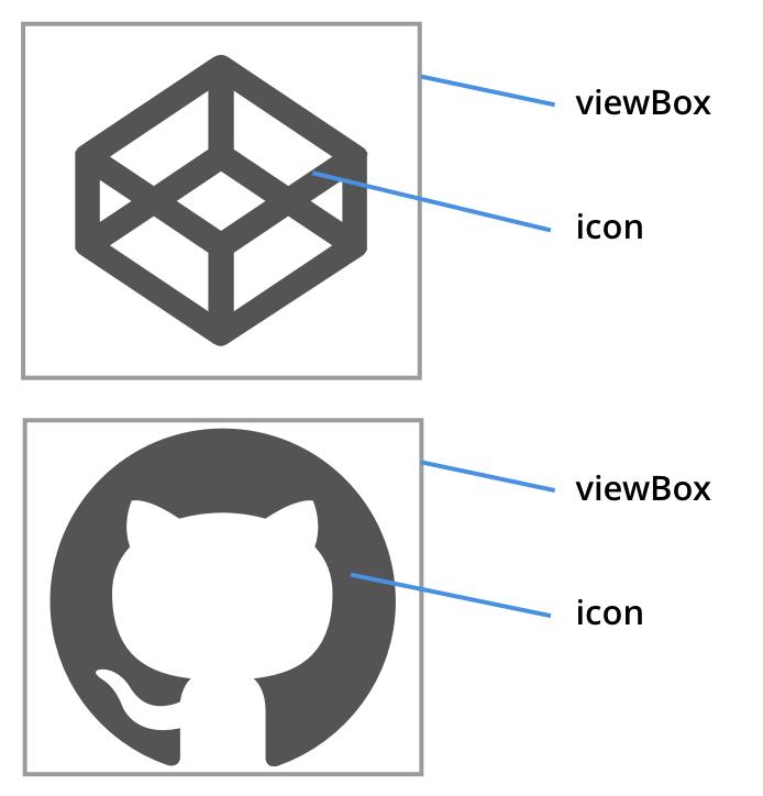 viewBox Image