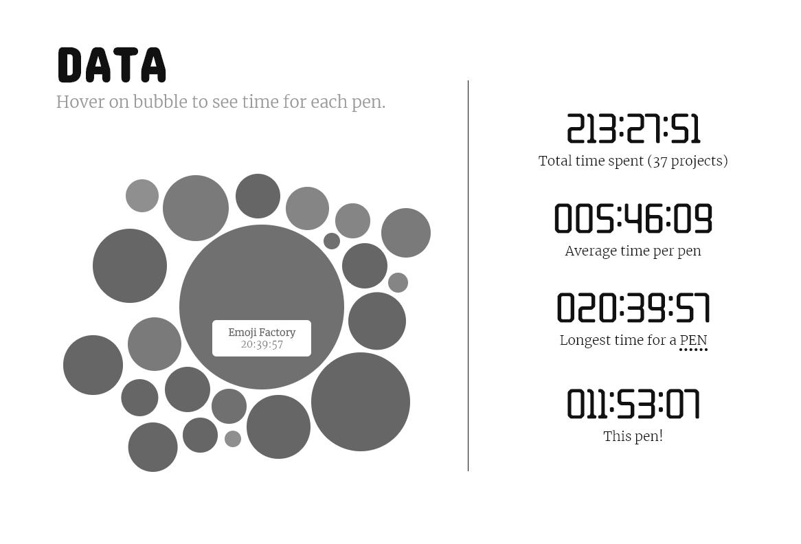 A bubble chart showcasing data