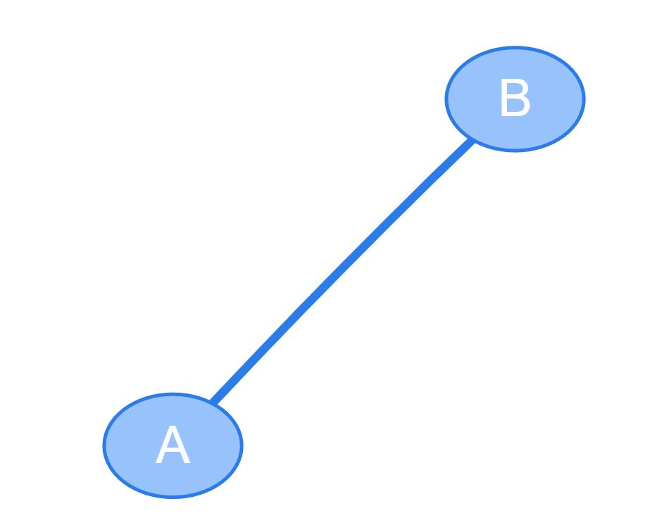 Diagram Js | Creating Network Diagrams With Vis Js Appendto