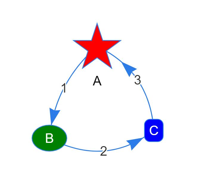 Graph 2. A directed cyclic graph