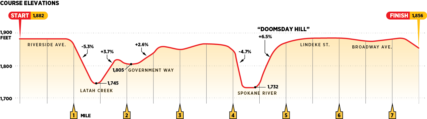Bloomsday course elevations